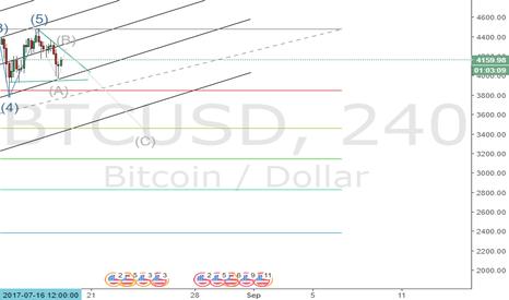 BTCUSD: BTC/USD Seems to take Dips!
