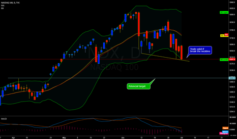 NDX: Nasdaq: Heads and shoulders