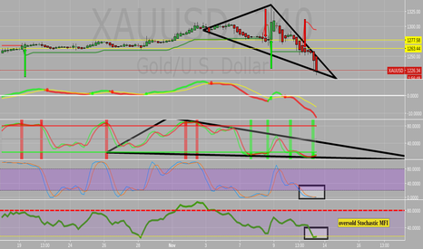 XAUUSD: Finished scaling in on $jnug Will hold share for rebound or til