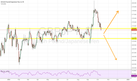 GBPJPY: GBPJPY D1 - Possible trend continiuation or reversal