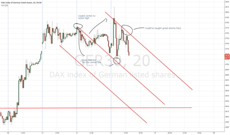 GER30: A/R DAX hindsight trade