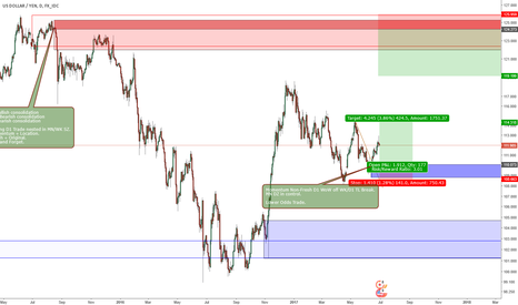 USDJPY: Supply and Demand