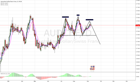 AUDCHF: Possible H&S Pattern on AUDCHF