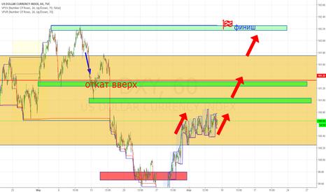 DXY: индекс доллара вверх