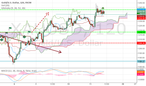 XAUUSD: gold attention
