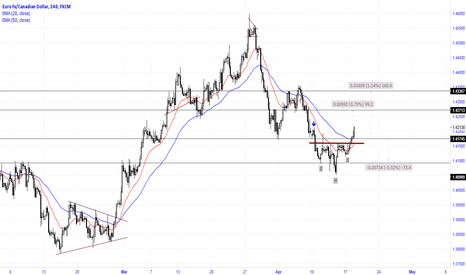 EURCAD: The price broke through the nick line