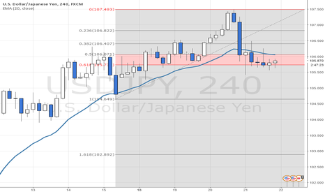 USDJPY: Waiting @ 61%