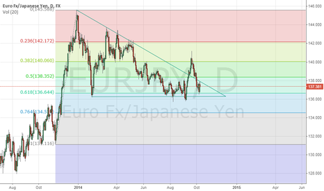 EURJPY: Descending Triangle Wave Pattern