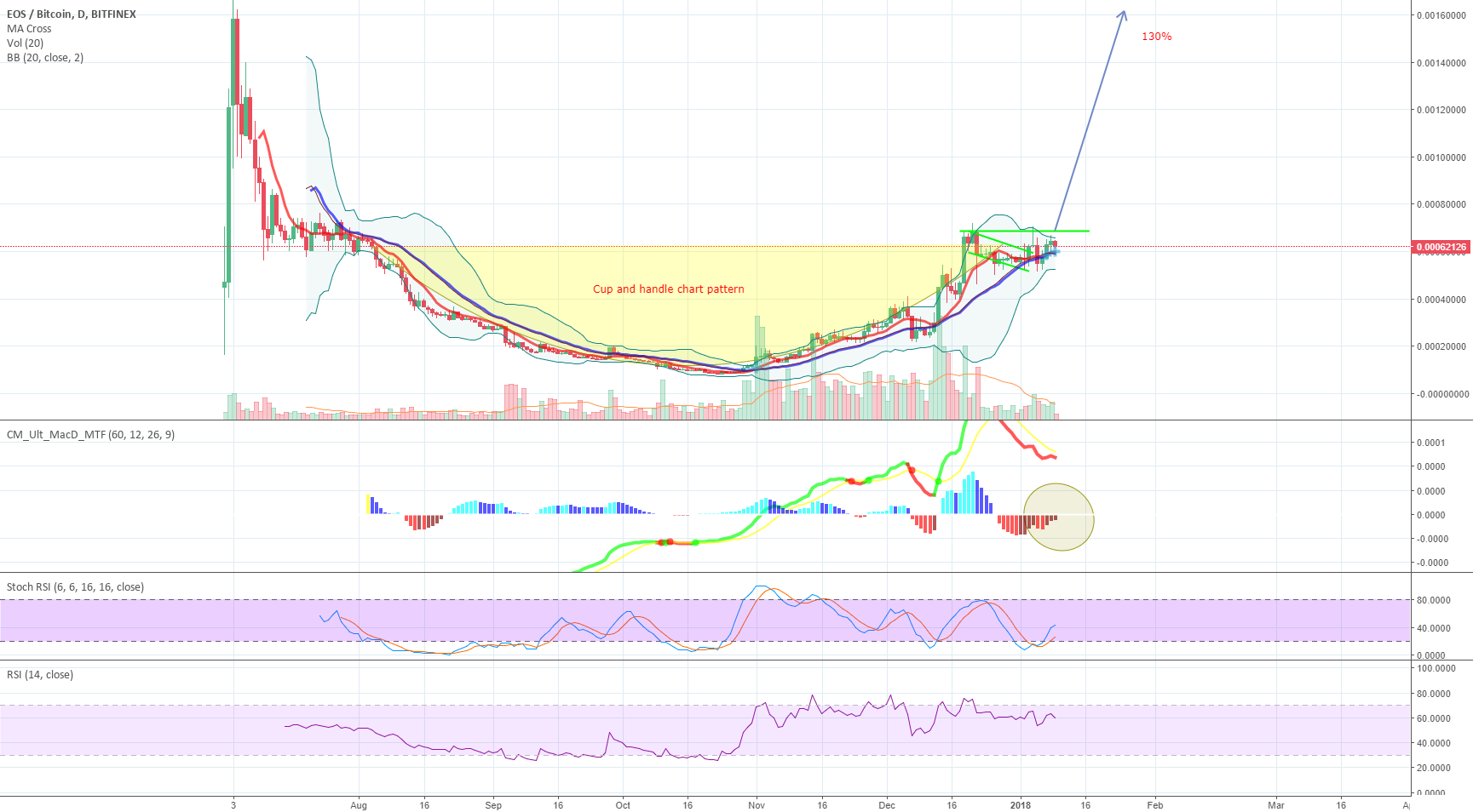 EOS NICE Cup and handle chart pattern
