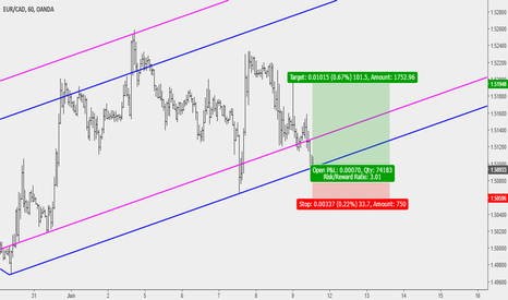 EURCAD: EURCAD Buy Opportunity At Key Support Level