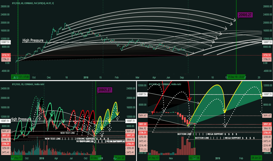 BTCUSD: BTC Bitcoin Multiview _  What is possible?