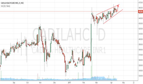 CADILAHC: Cadila Healthcare to approach wedge resistance 464