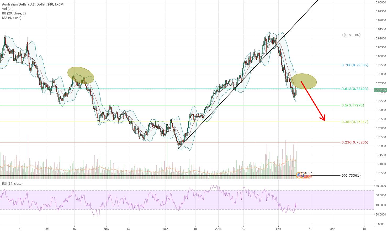 Another bearish wave on AUDUSD