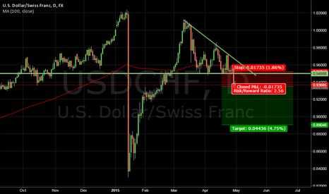 USDCHF: USDCHF descending triangle breakout down