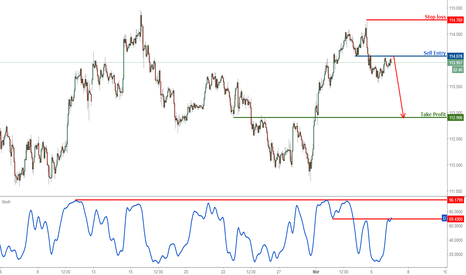 USDJPY: USDJPY dropping nicely, remain bearish