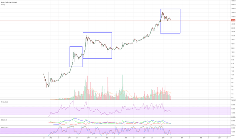 BTCUSD: Cryptogame - The Order In The Chaos