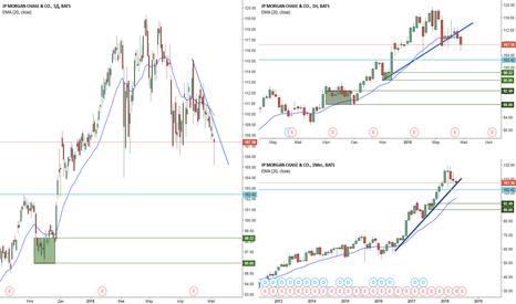 JPM: Ждем новых уровней дневного спроса JP Morgan Chase