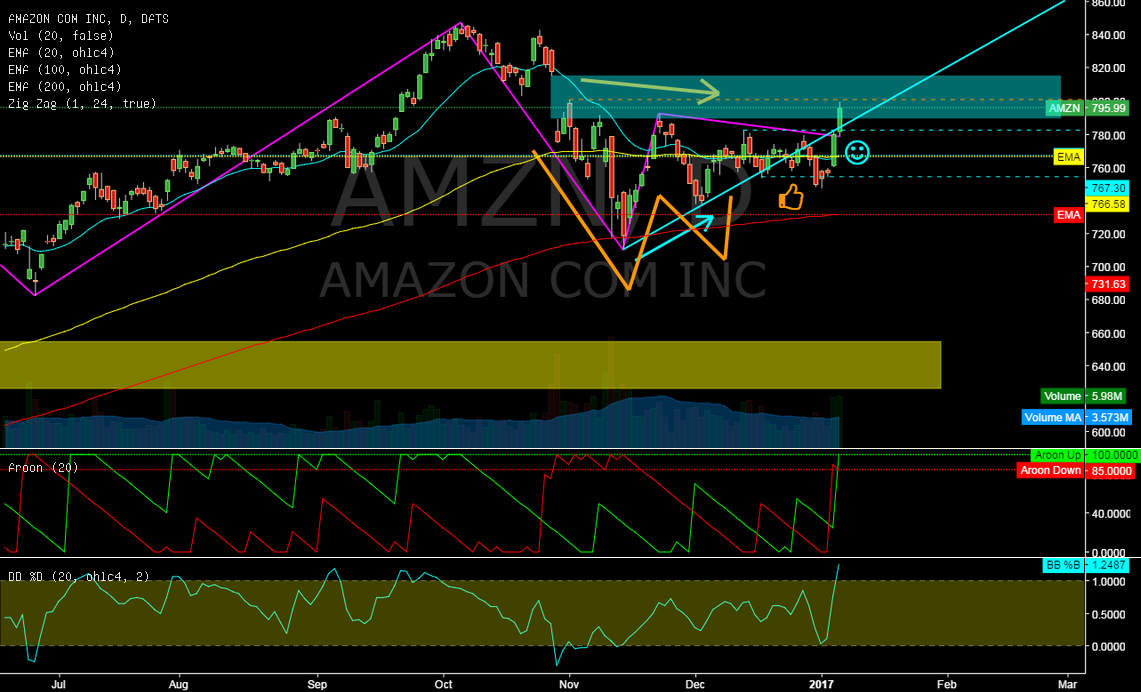AMZN @ daily @ will bulls recapture 820$ price this january`17 ?