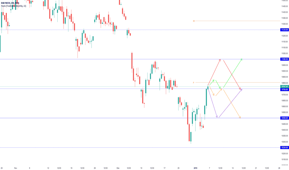 DAX: Projections Swing DAX