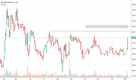 RBLBANK: RBL BANK--CONSOLIDATION BREAKOUT AFTER ABOVE LEVEL