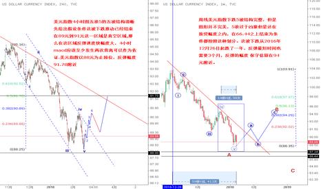 DXY: 美元指数4小时图 能否强烈反弹结束一年跌势