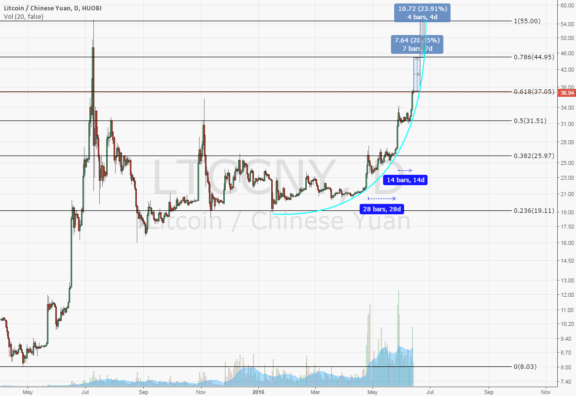 LTC rally, next targets for parabolic move