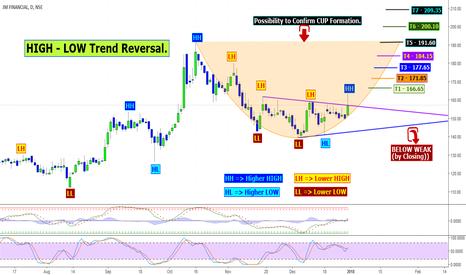 JMFINANCIL: HIGH - LOW Trend Reversal.