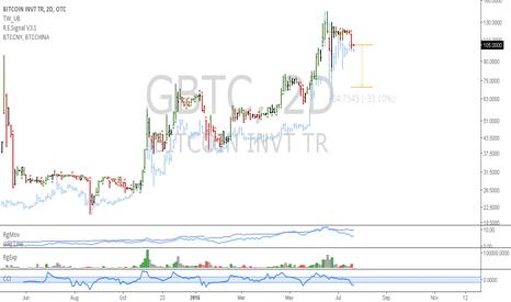GBTC: GBTC: ETF has high volume and a bearish setup