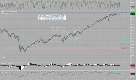 SPX: SPX AT 1.618 EXTENSION