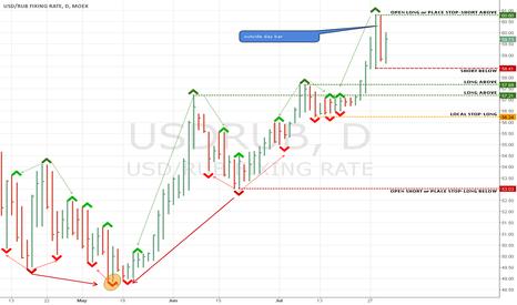 USDRUB: LW min/max setup (daily)
