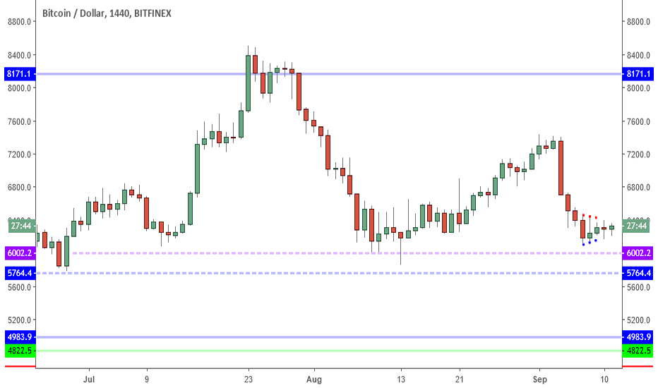 BTCUSD: BTCUSD: 6K Or Squeeze? Waiting For Market To Choose.