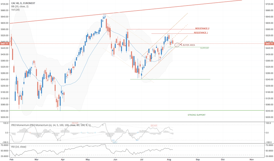 PX1: CAC 40 - Wait for the 5440
