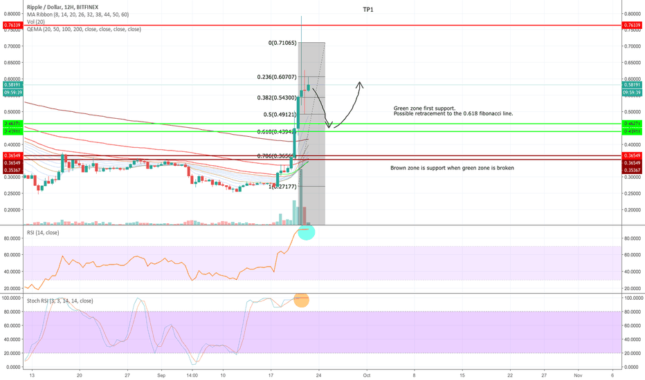 XRPUSD: XRP/USD buy opportunities