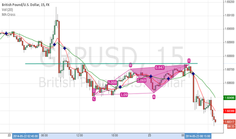GBPUSD: harmonic trading on cable