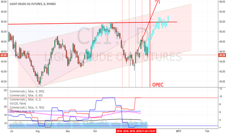 CL1!: Crude COT Data