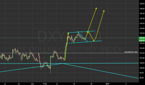 DXY: good one