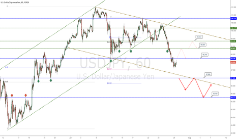 USDJPY: updates of USDJPY key levels