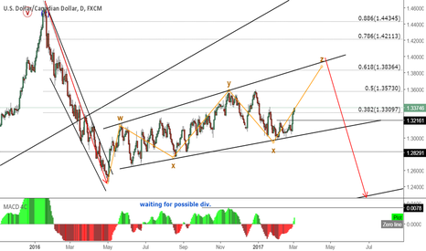 USDCAD: Waiting for short setup on USDCAD