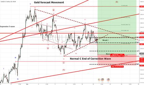 XAUUSD: Long Oppotunity Alert on Gold