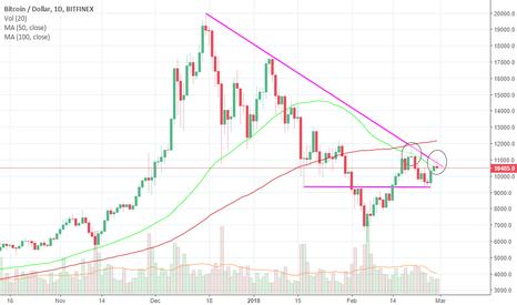 BTCUSD: Bitcoin (BTC) Two Failed Rally!!!