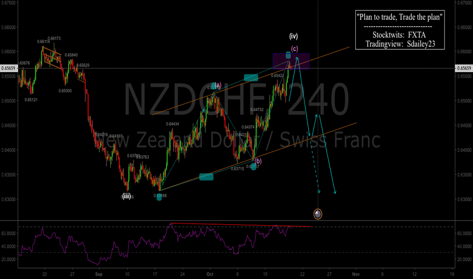 NZDCHF: NZDCHF Preparing for bears