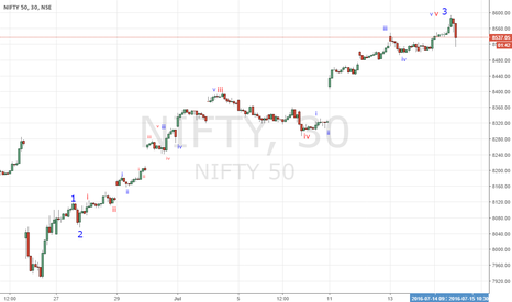 NIFTY: 1. tentative EW from 7927 till 8594