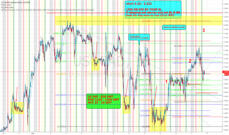 USDCAD: usdcad on 2nd leg of 3 drives