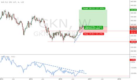 GKN: Buy GKN