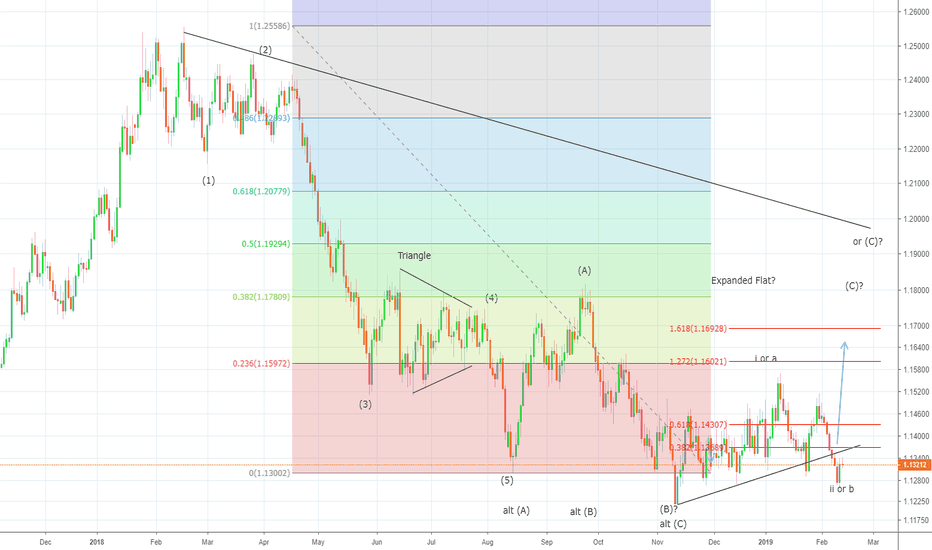 EURUSD: LONG  EURUSD forms bottom at 1.1257 levels?