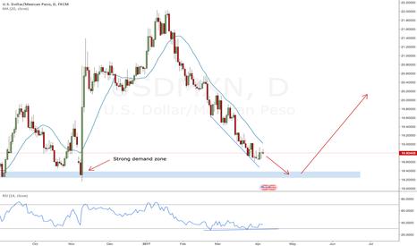 USDMXN: USDMXN setting up for a potential long reversal