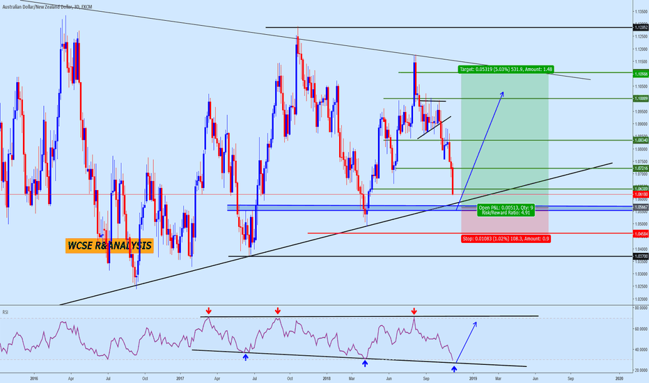 AUDNZD: AudNzd Trade Opportunities