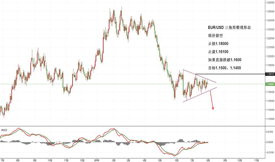 EURUSD: EUR/USD 三角形整理形态