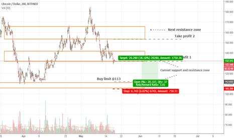 LTCUSD: LTCUSD (Volume Analysis Prediction 5/18/2018)