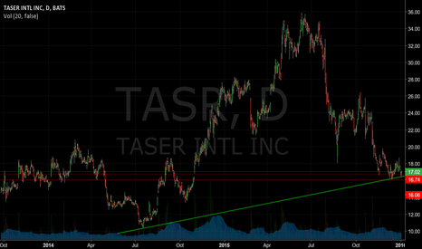 TASR: Long look